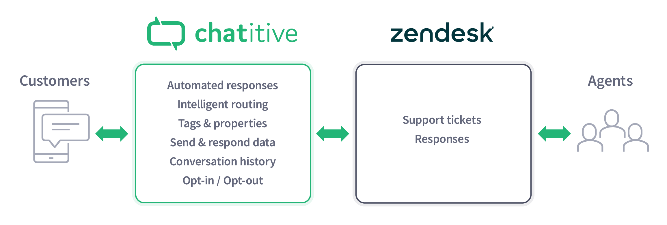 text messaging for Zendesk