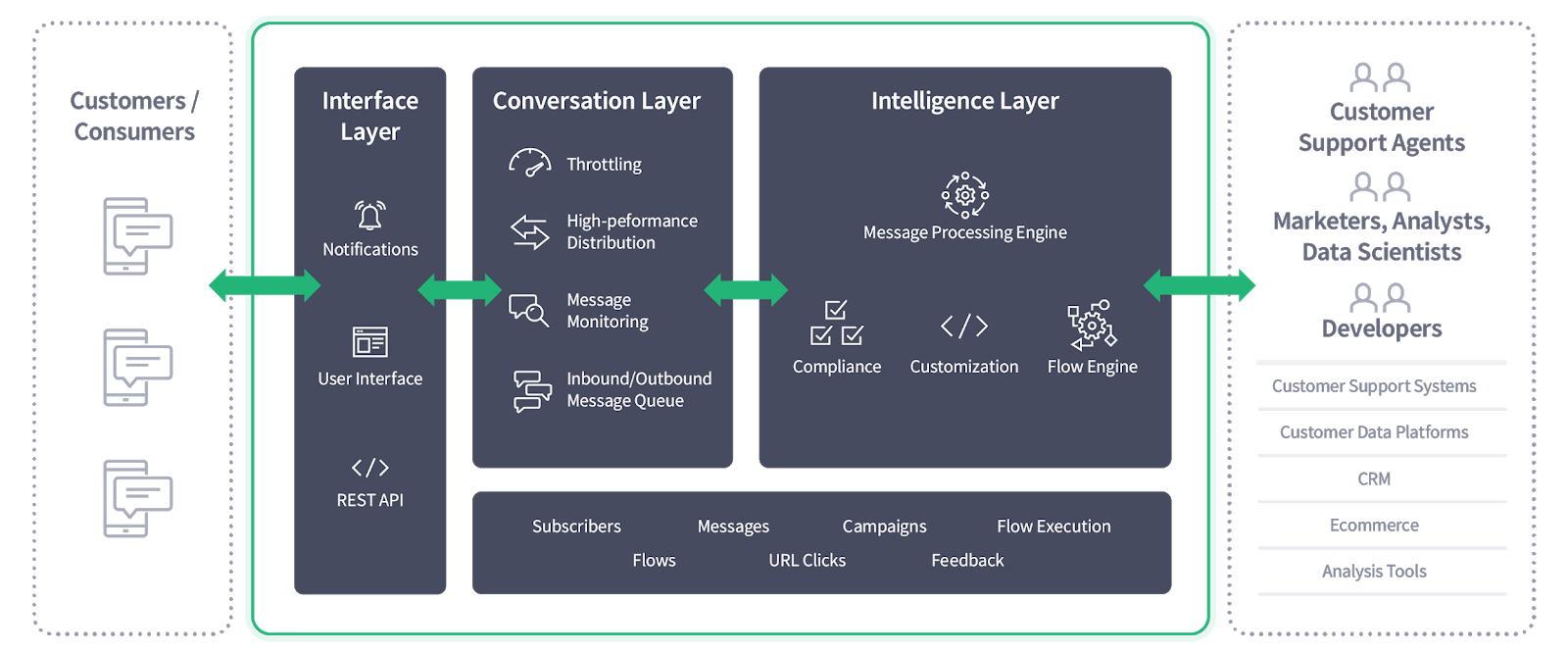 Chatitive messaging data engine
